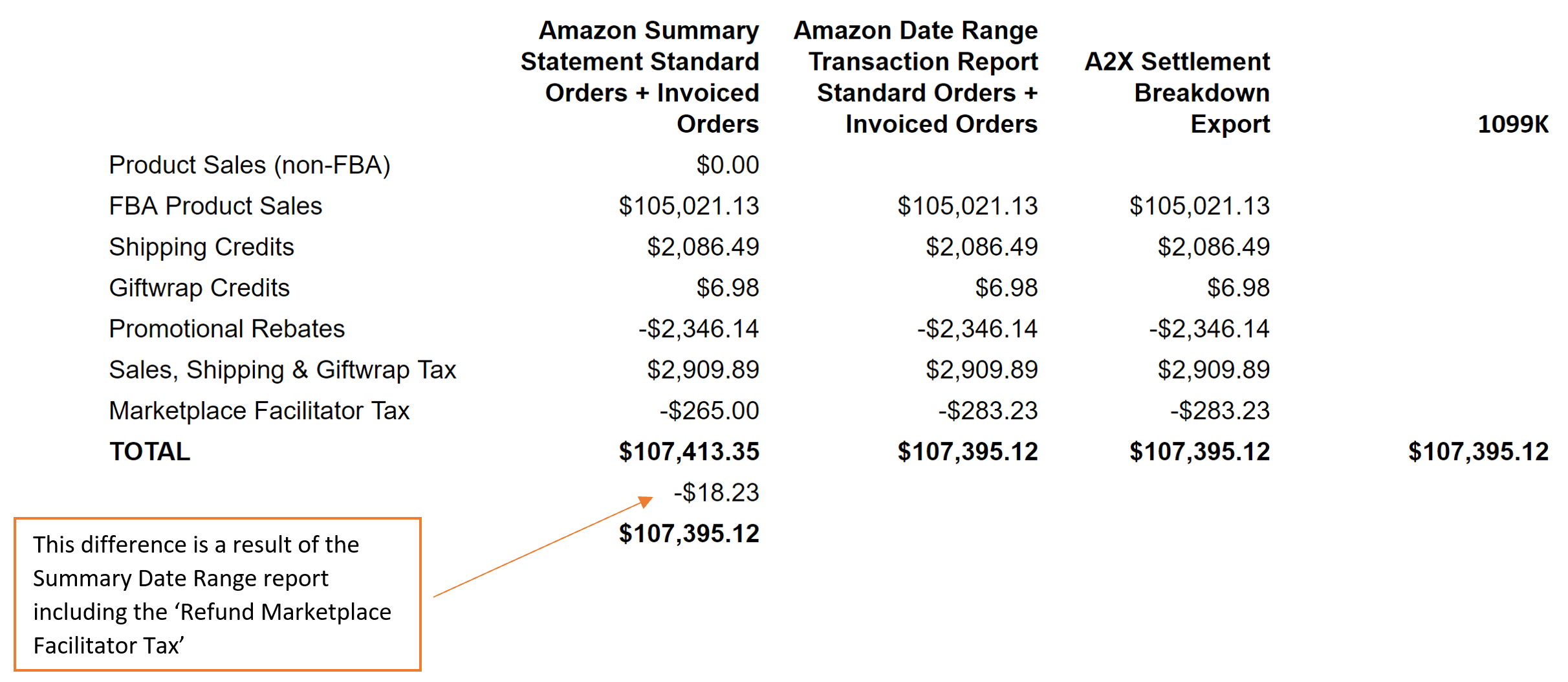 Amazon Summary Report 2