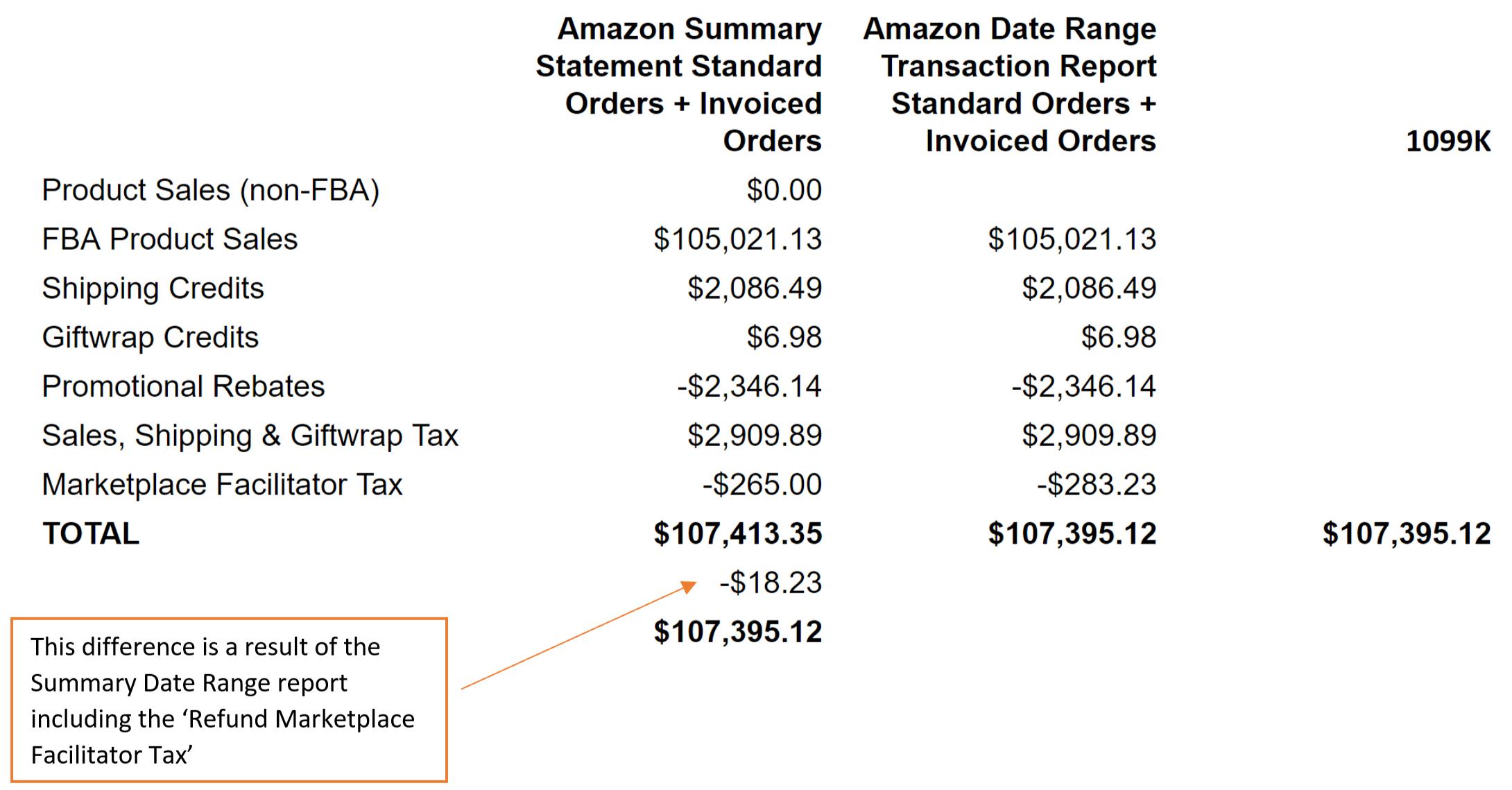 Amazon Summary Report