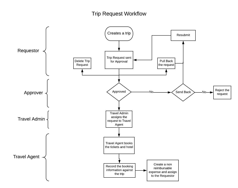 Trip Request Workflow on Fyle