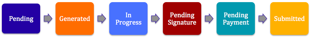 Visual representation of the various contract states, described more in depth below.