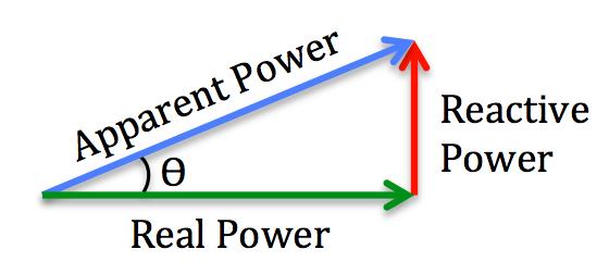 Power Factor Figure