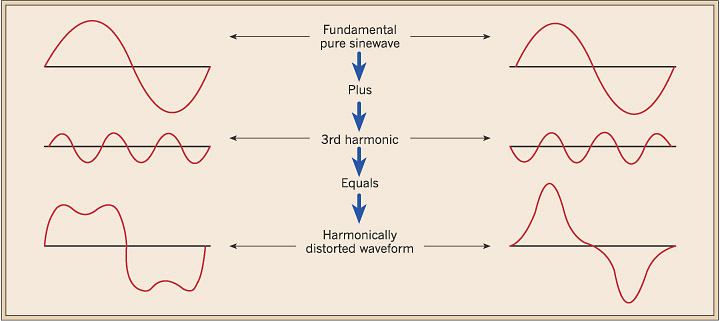 Total Harmonic Distortion Figure