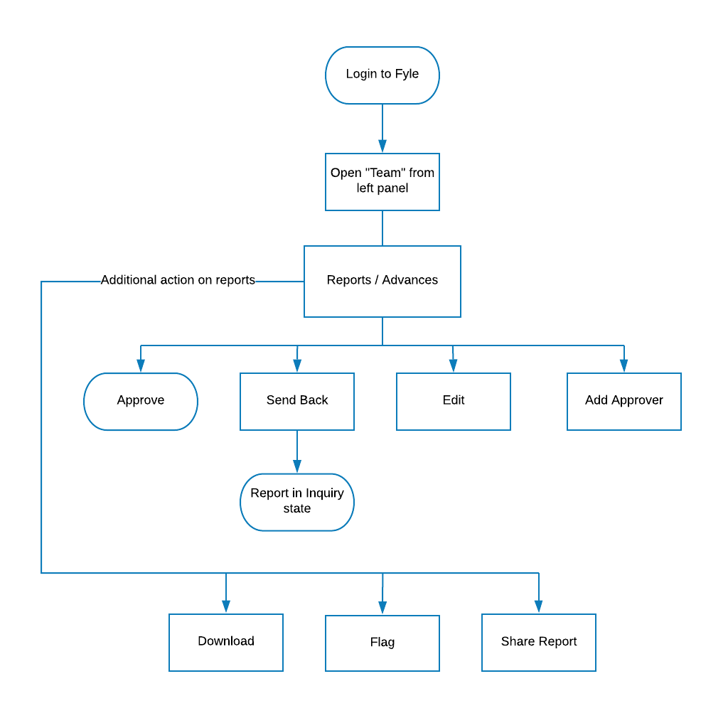 Workflow of an Approver