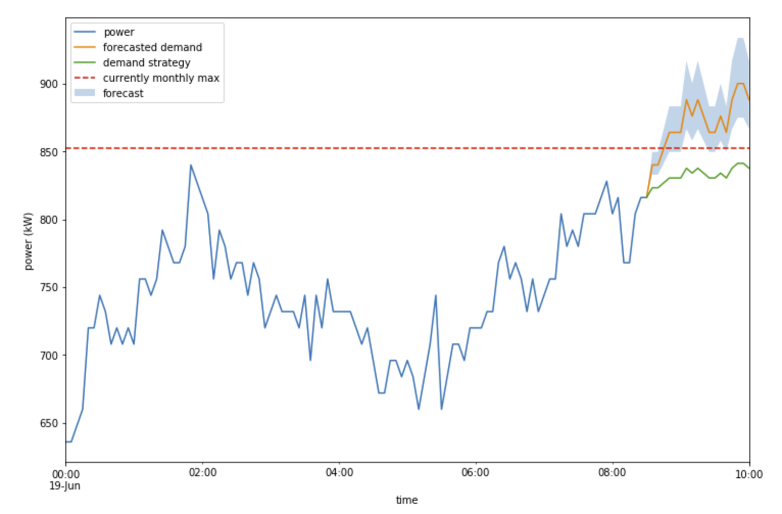 Figure 3: Demand management through forecasting