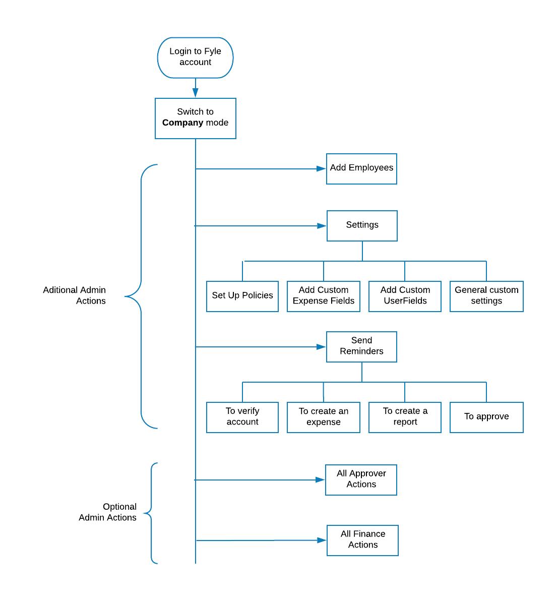 Admin overview flowchart
