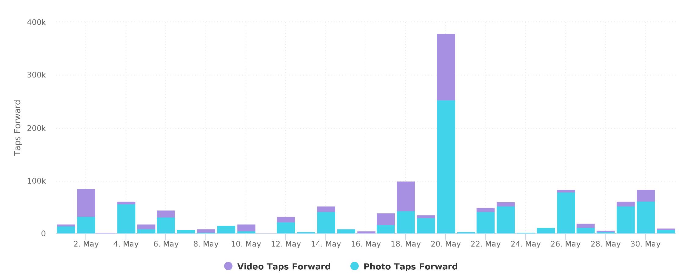 Taps Forward Stories Instagram