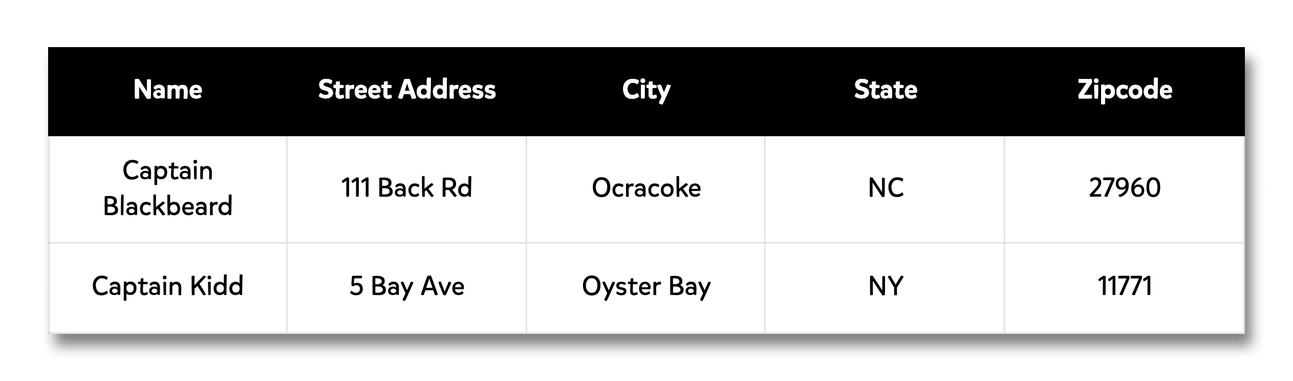 A screenshot showing an address spreadsheet with columns for 'Name,' 'Street Address,' 'City,' 'State,' and 'Zipcode.'