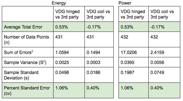 VDG vs 3rd party meter comparison of measurements
