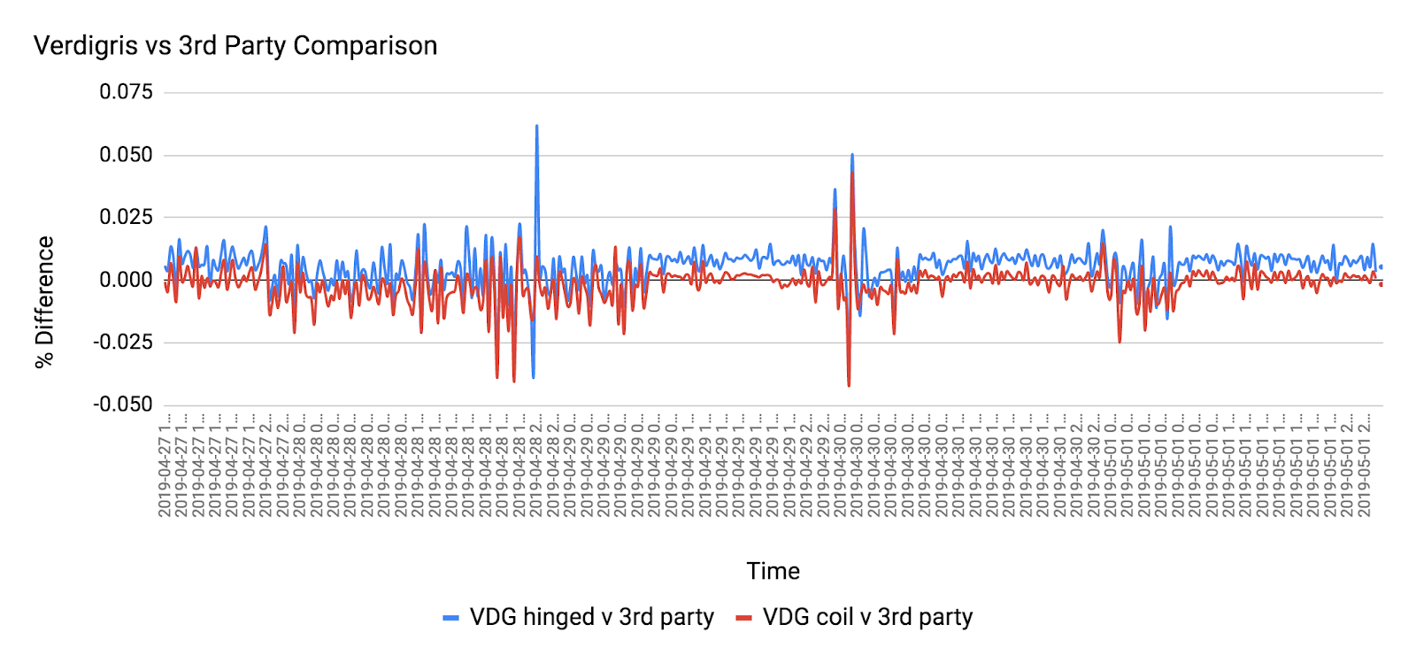 Percent difference between Verdigris sensors and 3rd party measurements