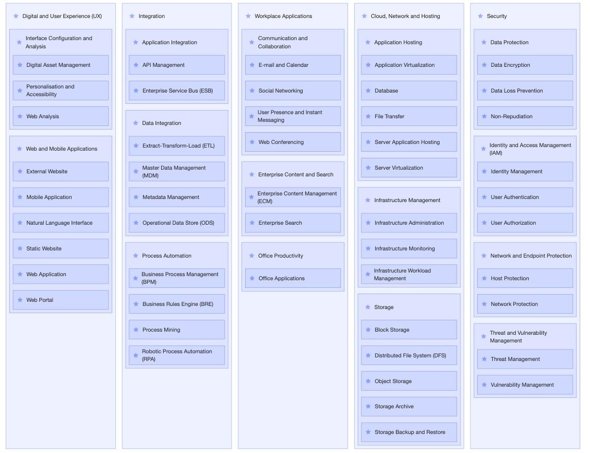 Ardoq capability map without configuration