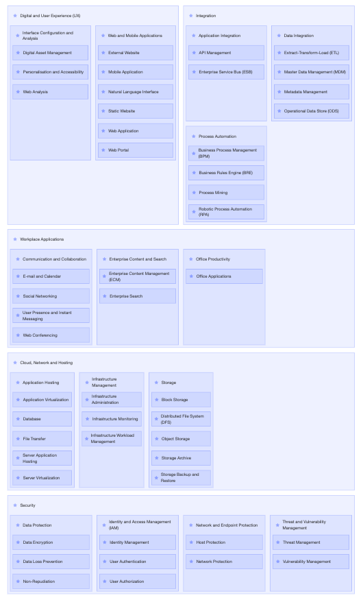 Ardoq capability map two components