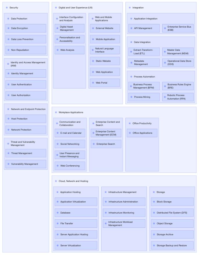Ardoq capability map example