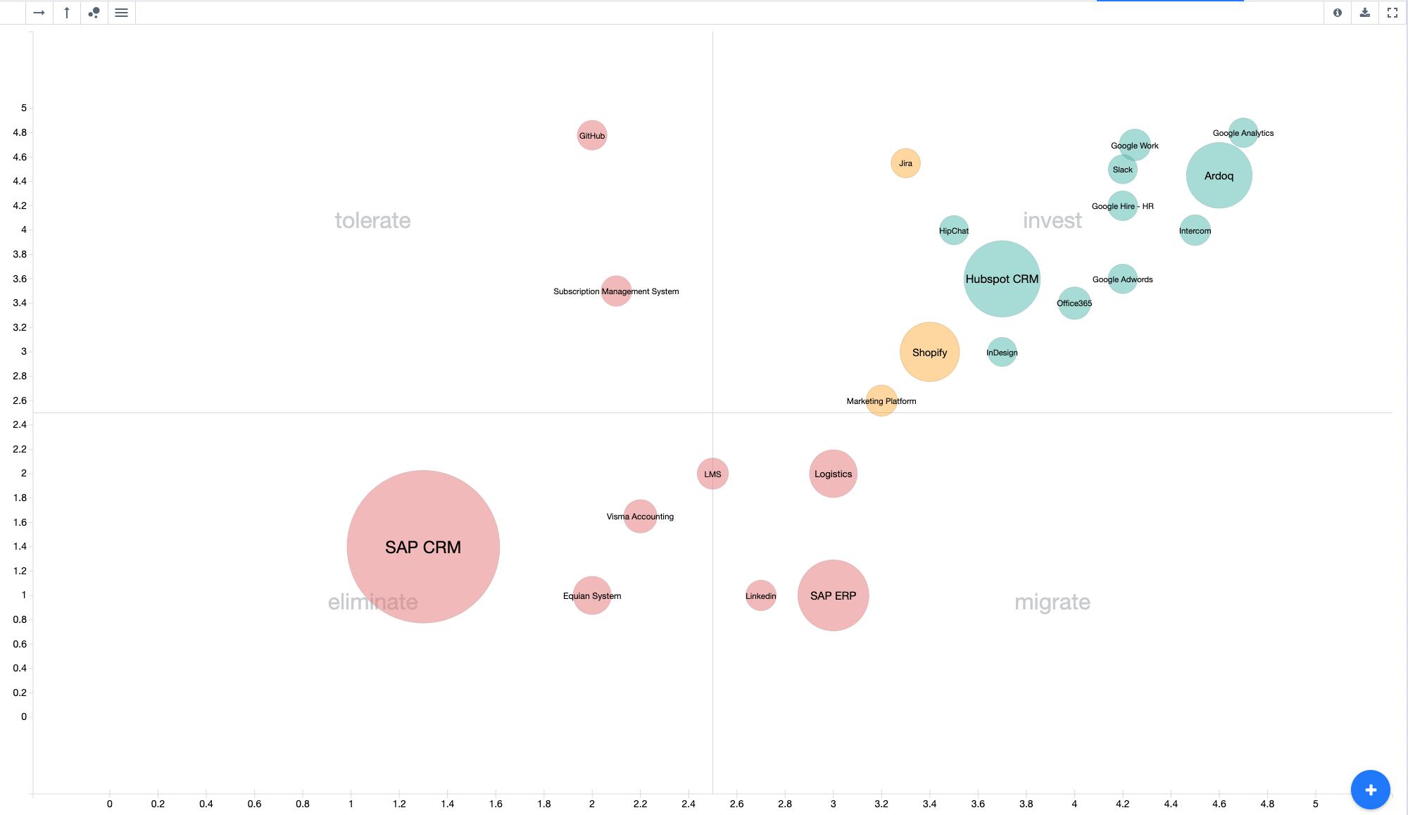 Ardoq bubble chart