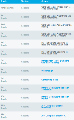 Table showing curriculum pathway for grades K-12 incorporating both CodeHS and Kodable