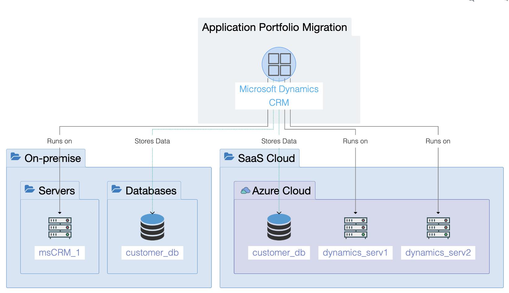 Ardoq application portfolio migration example