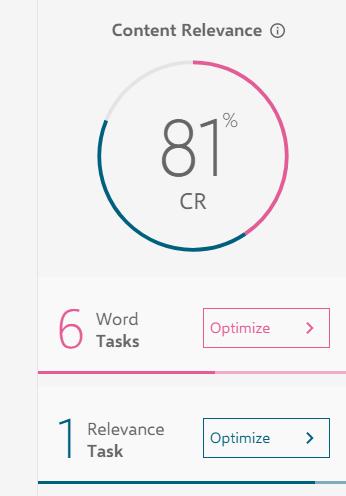 content relevance score