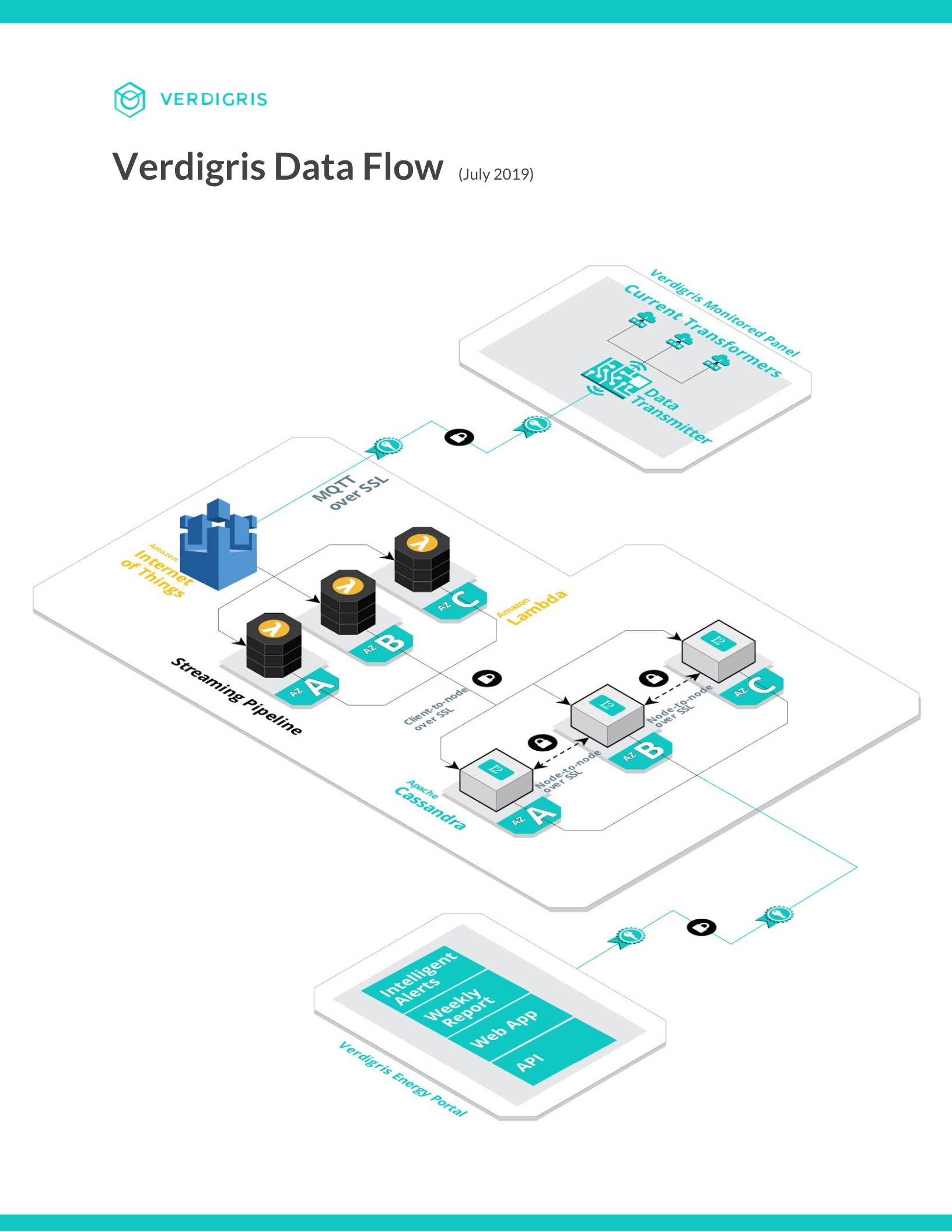 Verdigris Data Flow