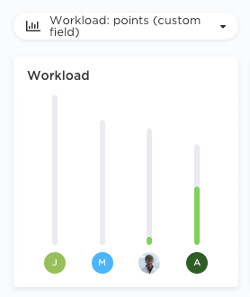 workload by user in box view