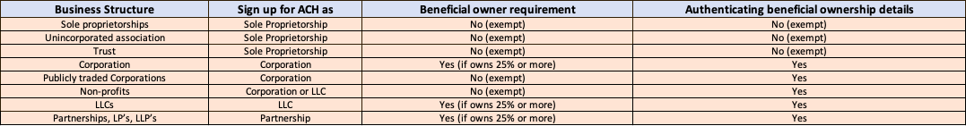 requirement table for authentication beneficial owner