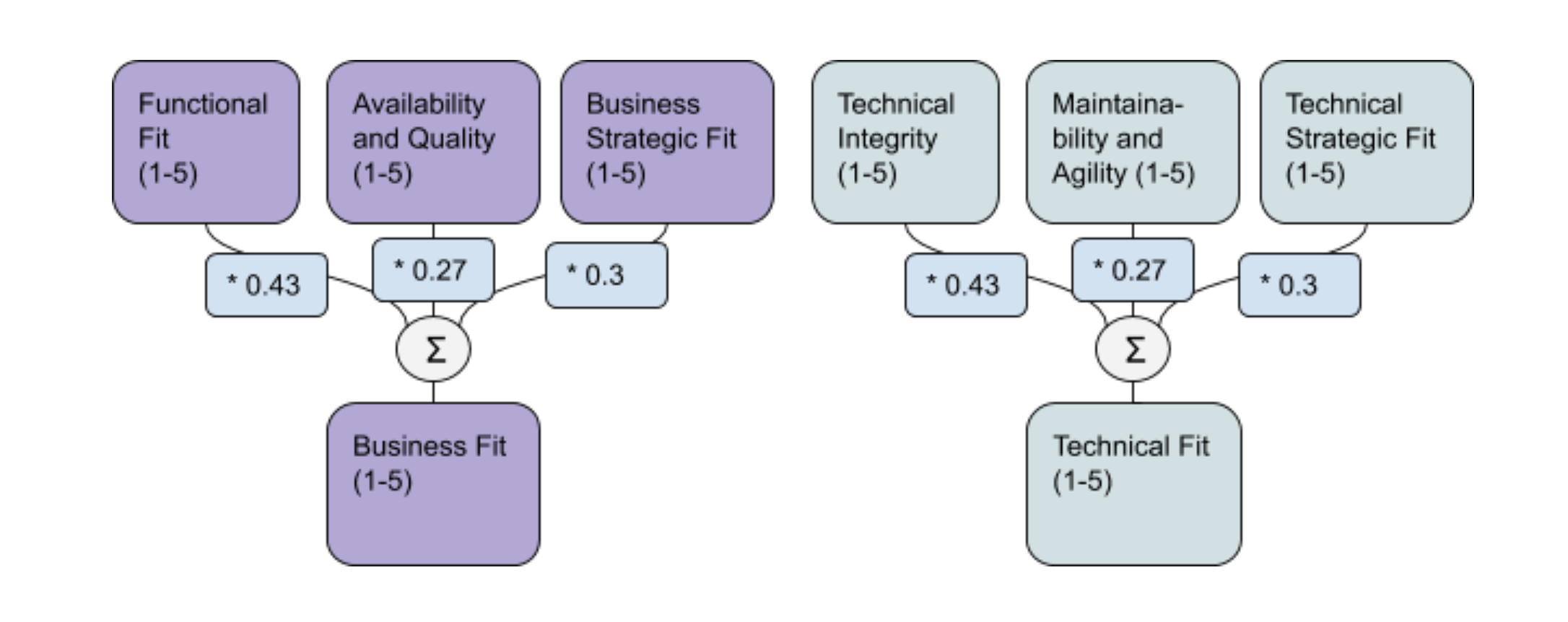 Ardoq business and technical fit calculation
