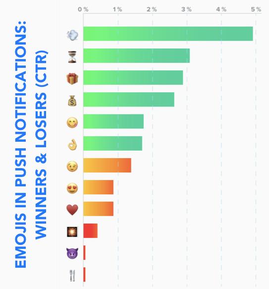 Emojis in push notification graph