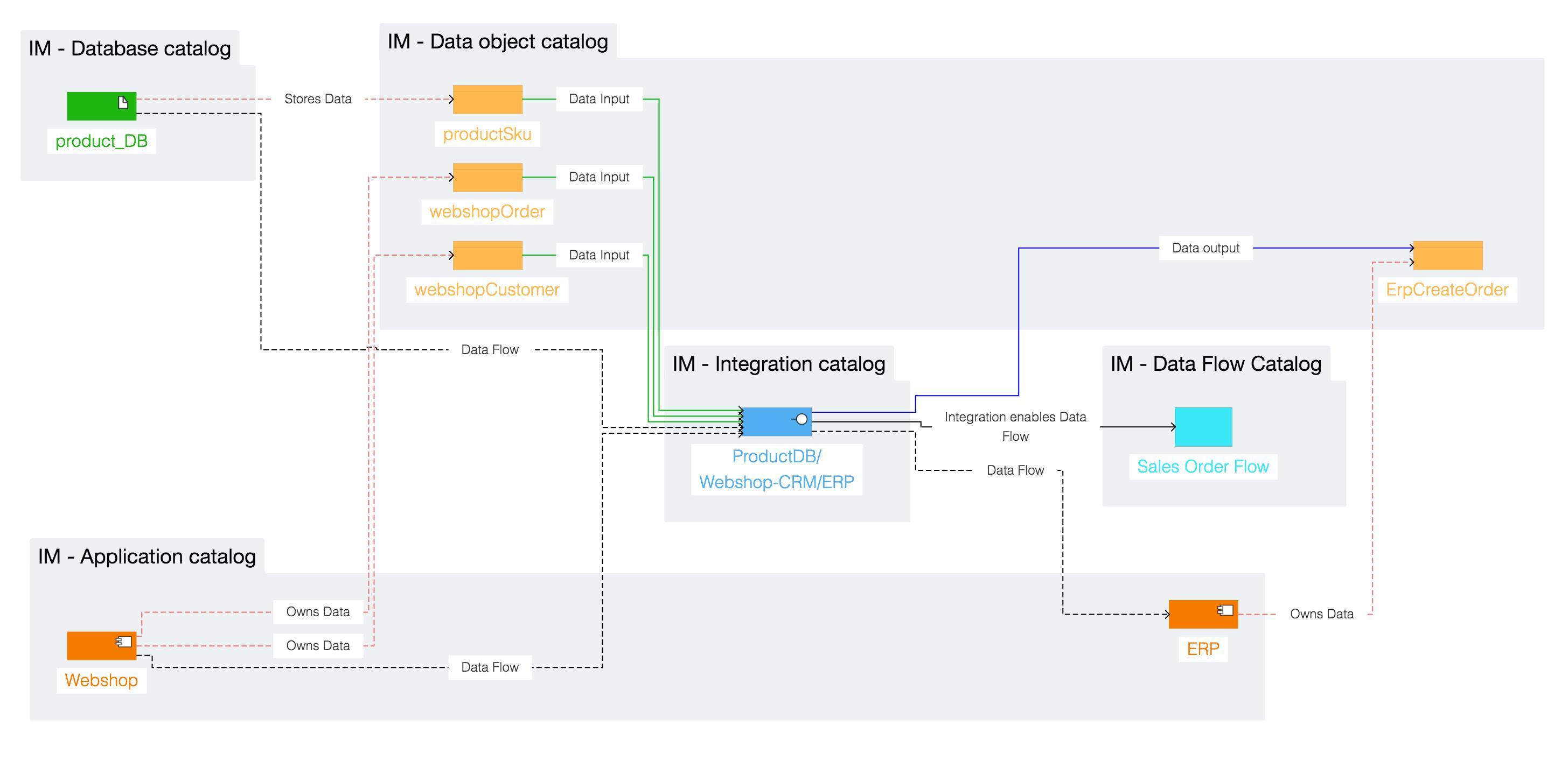 Ardoq integration mapping