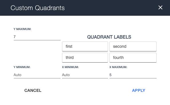 Ardoq custom quadrants