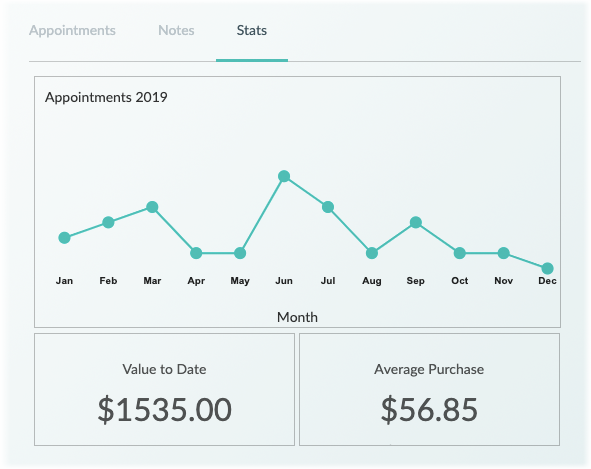 The customer stats tab in the Setmore Web app