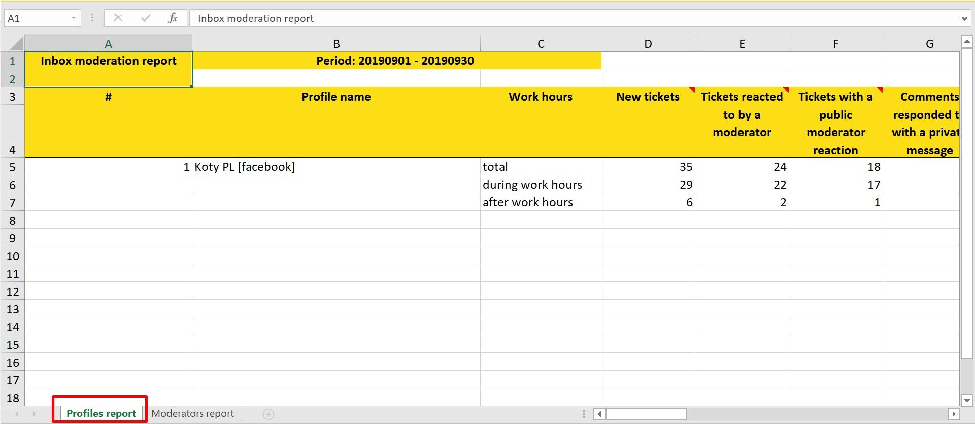 inbox activity report in napoleoncat
