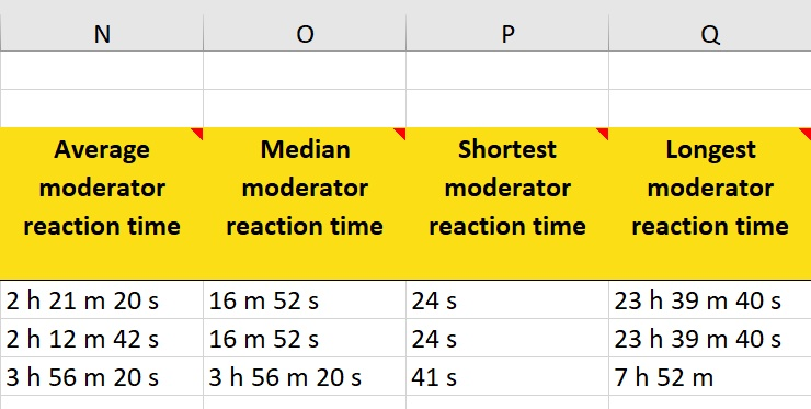 moderator reaction time in napoleoncat