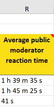 average public moderator reaction time