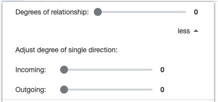 Ardoq degrees of relationship 0
