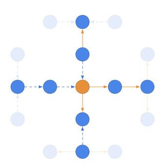 Ardoq direction of arrows 2