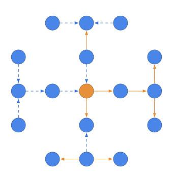 Ardoq direction of arrows 3