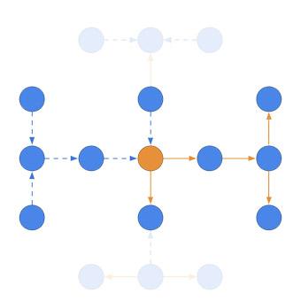Ardoq direction of arrows
