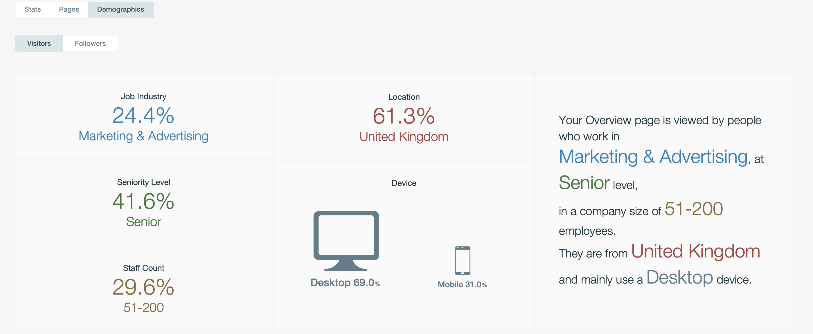 Linkedin analytics data posts audience content monitoring