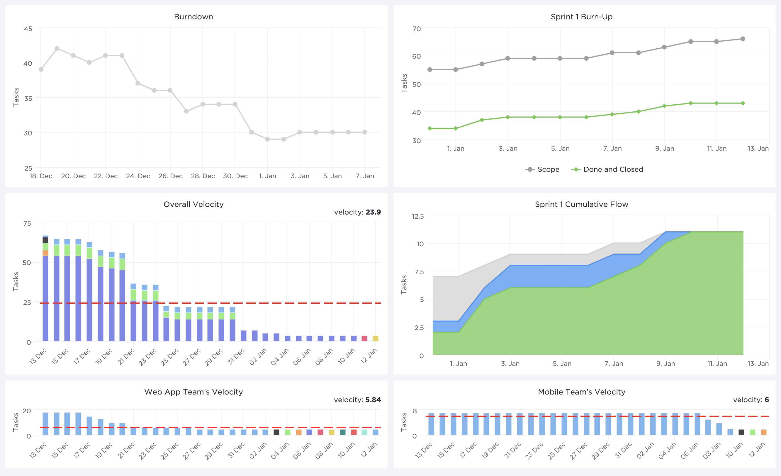 Dashboard Reporting for Resource Management