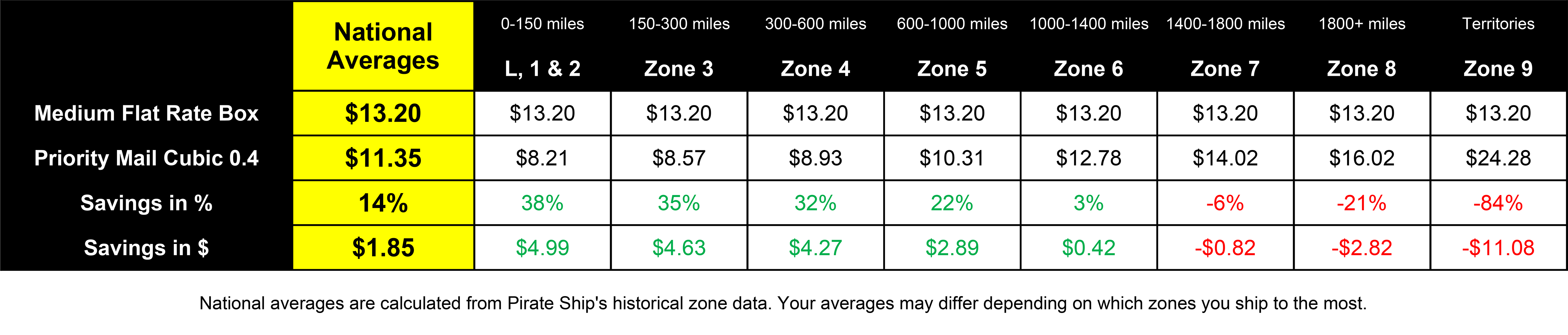 A screenshot of a chart showing a rate comparison between Medium Flat Rate Boxes and Priority Mail Cubic 0.4. Medium Flat Rate Boxes always costs $13.20 while Cubic 0.4 costs $11.35 on average. There is a 14% savings with Cubic, which is $1.85 on average. With local zones 1 and 2, Cubic 0.4 costs $8.21, which is a 38% savings, or a savings of $4.99. With zone 3, Cubic 0.4 costs $8.57, which is a 35% savings, or a savings of $4.63. With zone 4, Cubic 0.4 costs $8.93, which is a 32% savings, or a savings of $4.27. With zone 5, Cubic 0.4 costs $10.31, which is a 22% savings, or a savings of $2.89. With zone 6, Cubic 0.4 costs $12.78, which is a 3% savings, or a savings of $0.42. With zone 7, Cubic 0.4 costs $14.02, which is a negative 6% savings, or an increase of $0.82. With zone 8, Cubic 0.4 costs $16.02, which is a negative 21% savings, or an increase of $2.82. With zone 9, Cubic 0.4 costs $24.28, which is a negative 84% savings, or an increase of $11.08.