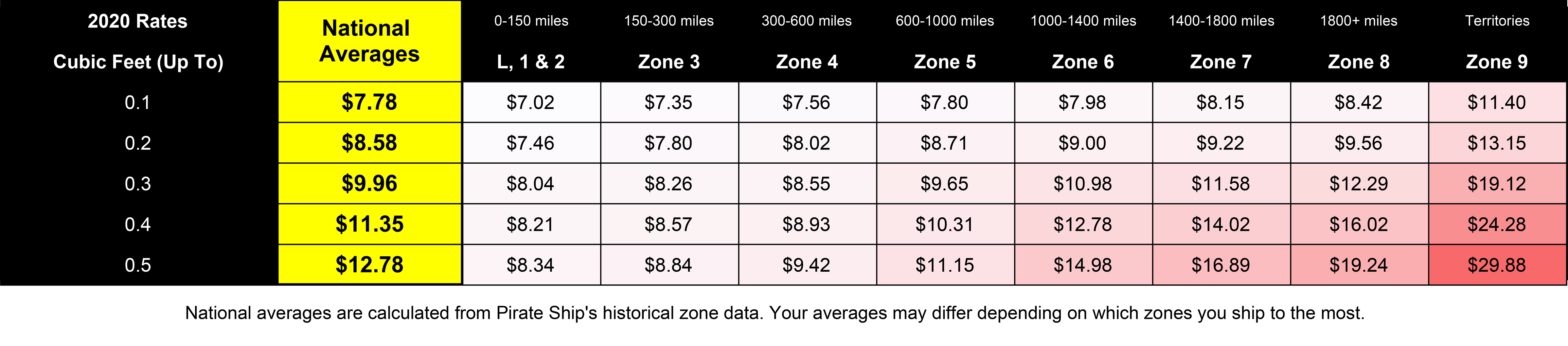 A screenshot showing the 2020 USPS rates for Priority Mail Cubic for the different zones. For Cubic tier 0.1, the national average is $7.78, and the rates are as follows- zones 1 and 2 are $7.02, zone 3 is $7.35, zone 4 is $7.56, zone 5 is $7.80, zone 6 is $7.98, zone 7 is $8.15, zone 8 is $8.42, and zone 9 is $11.40. For Cubic tier 0.2, the national average is $8.58, and the rates are as follows- zones 1 and 2 are $7.46, zone 3 is $7.80, zone 4 is $8.02, zone 5 is $8.71, zone 6 is $9.00, zone 7 is $9.22, zone 8 is $9.56, and zone 9 is $13.15. For Cubic tier 0.3, the national average is $9.96, and the rates are as follows- zones 1 and 2 are $8.04, zone 3 is $8.26, zone 4 is $8.55, zone 5 is $9.65, zone 6 is $10.98, zone 7 is $11.58, zone 8 is $12.29, and zone 9 is $19.12. For Cubic tier 0.4, the national average is $11.35, and the rates are as follows- zones 1 and 2 are $8.21, zone 3 is $8.57, zone 4 is $8.93, zone 5 is $10.31, zone 6 is $12.78, zone 7 is $14.02, zone 8 is $16.02, and zone 9 is $24.28. For Cubic tier 0.5, the national average is $12.78, and the rates are as follows- zones 1 and 2 are $8.34, zone 3 is $8.84, zone 4 is $9.42, zone 5 is $11.15, zone 6 is $14.98, zone 7 is $16.89, zone 8 is $19.24, and zone 9 is $29.88.