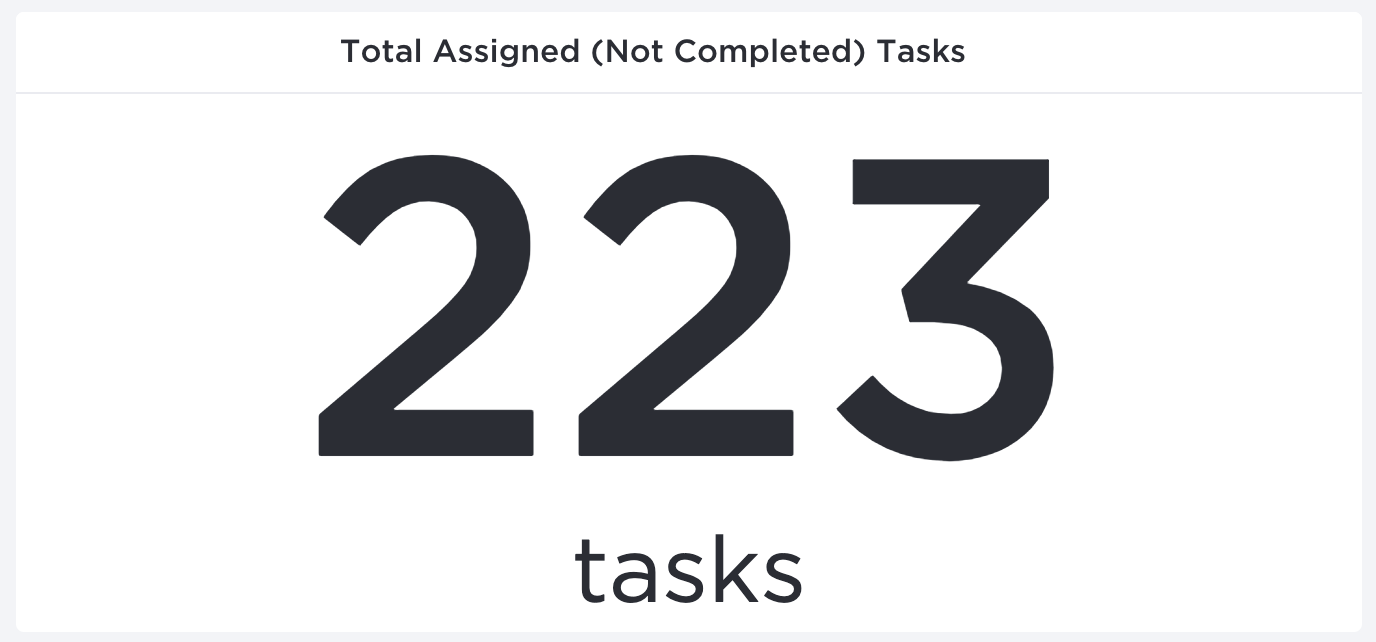 Screenshot of Total Assigned (Not Completed) Tasks Assignee Dashboard Widget