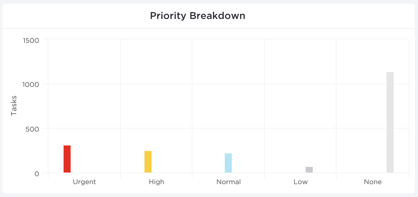 Image of the Priority Breakdown Dashboard widget