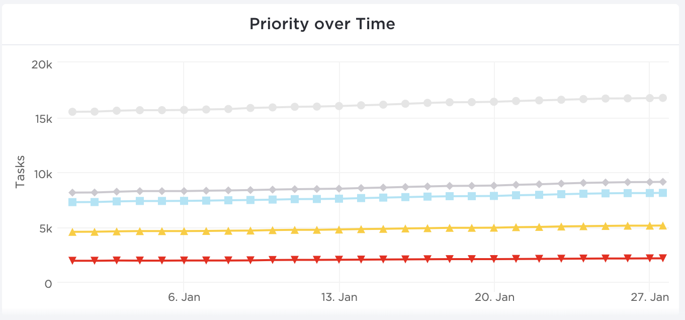 Image of the Priority Over Time Dashboard widget