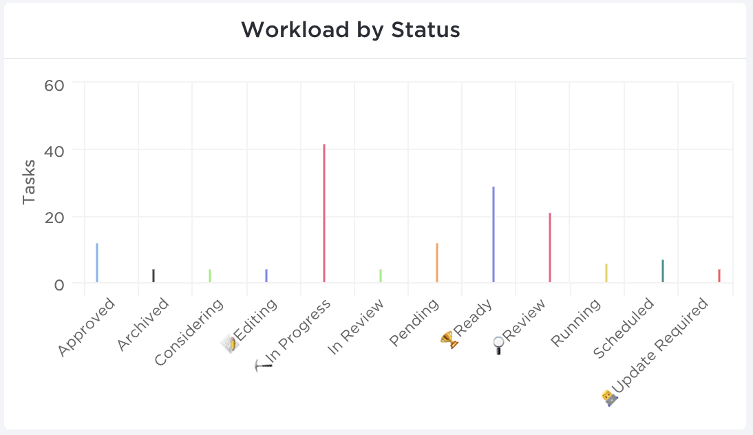 Workload By Status