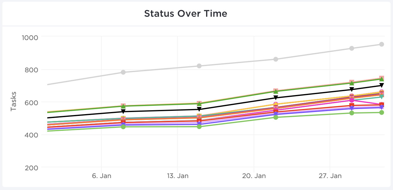 Status Over Time