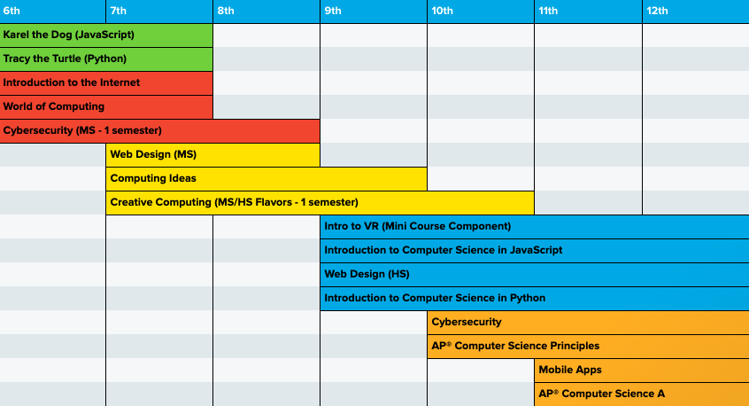 Curriculum pathway incorporating Intro to Virtual Reality