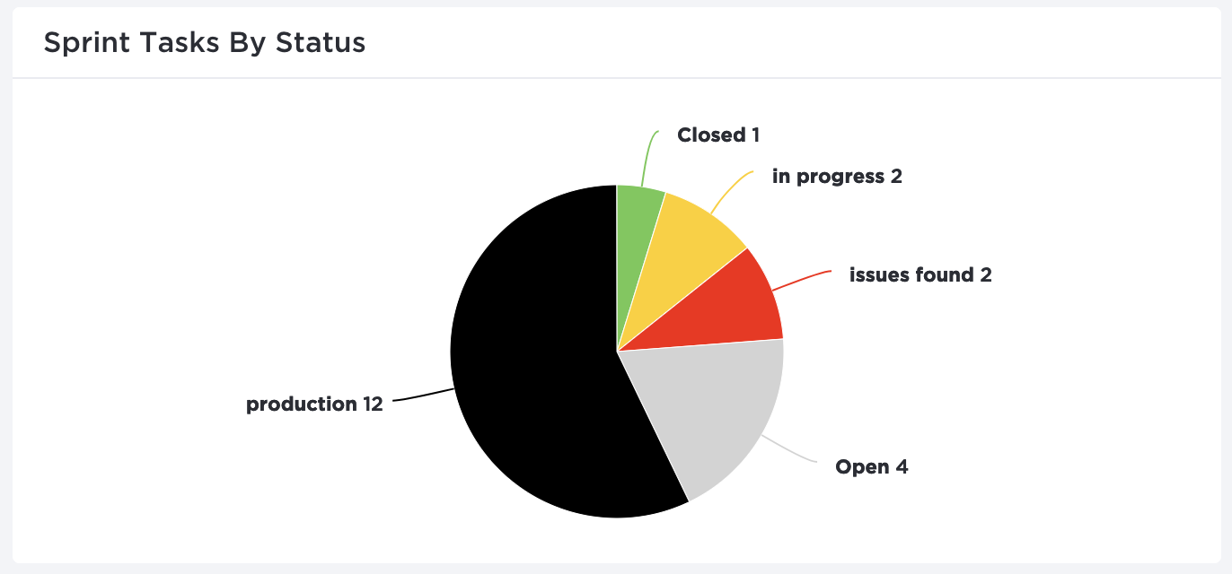 Example of a ClickUp Pie Chart widget