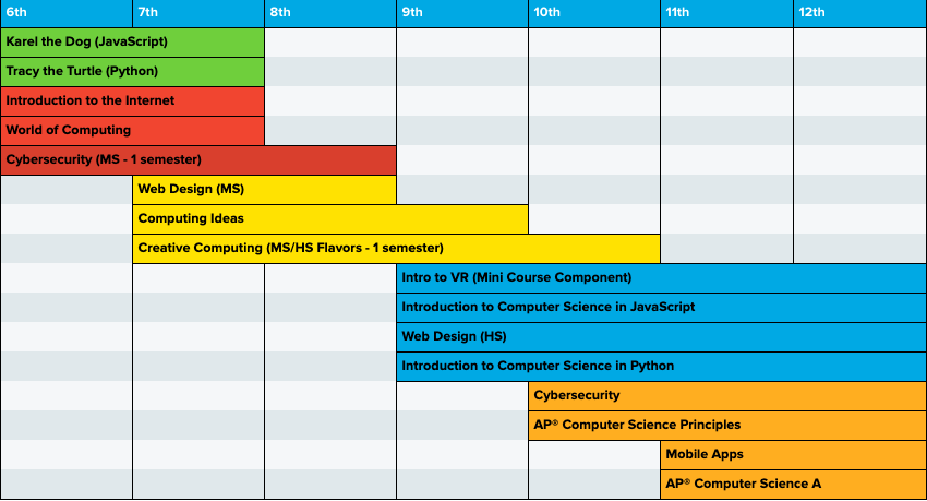 Curriculum pathway incorporating Intro to Cybersecurity