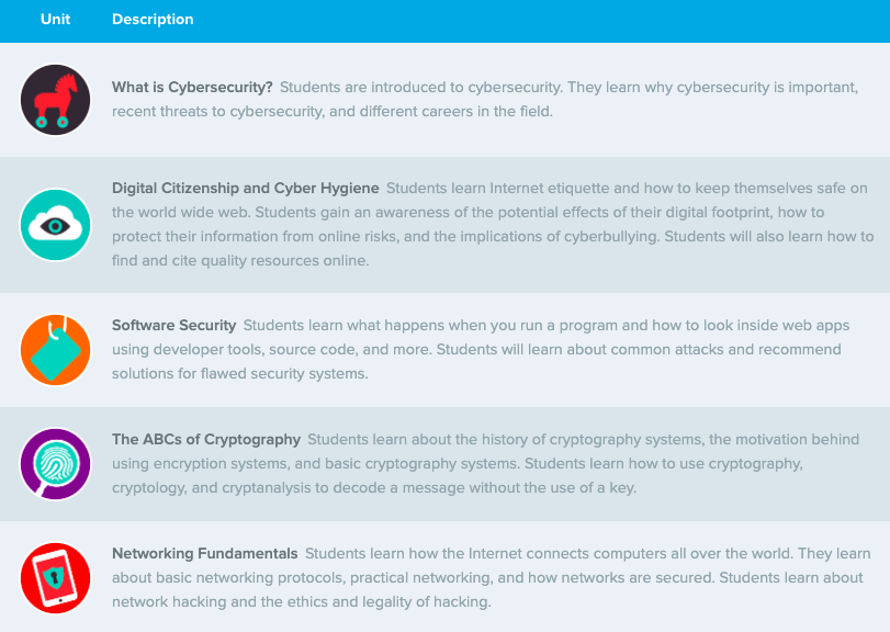 Table showing all modules for Intro to Cybersecurity