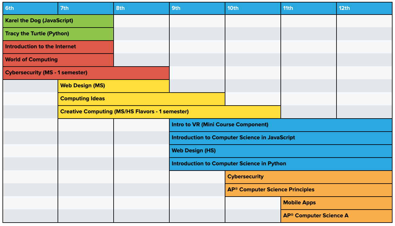 Curriculum pathway for grades 6-12 incorporating AP CSP