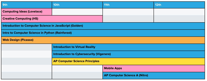 Curriculum pathway for grades 9-12 incorporating AP CSP